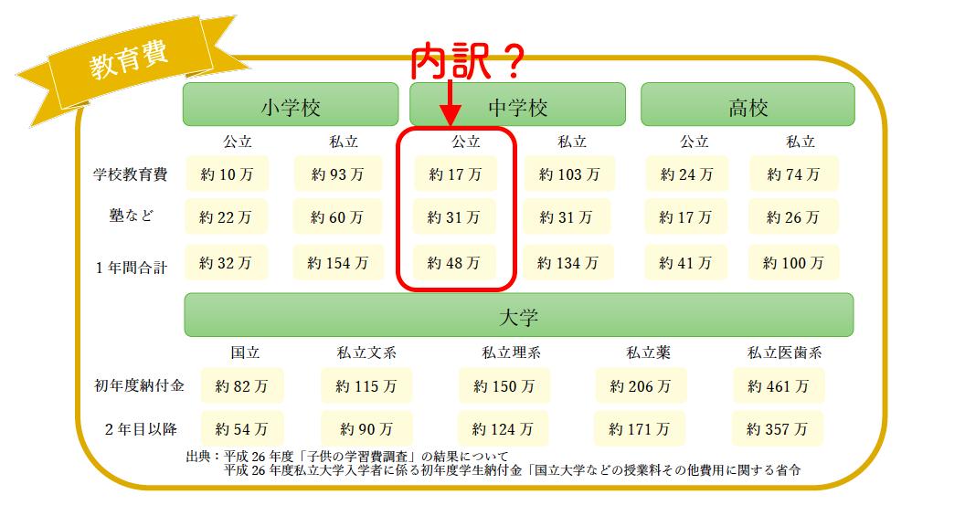 教育費、子ども一人1000万円というけど内訳って?(公立中学編)